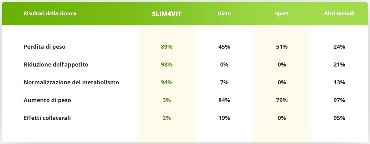 slim4vit - opinii - preț - lucrări - Italia - efecte secundare - farmacie - eBay 2020